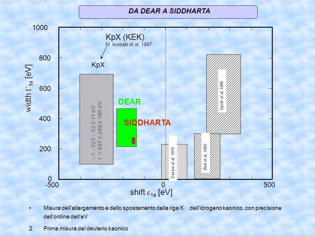 KpX (KEK) width 1s[eV] DEAR SIDDHARTA shift 1s [eV]